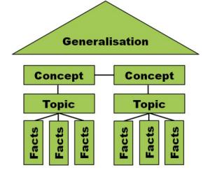 PYP Structure