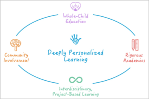 altschool-education-chart